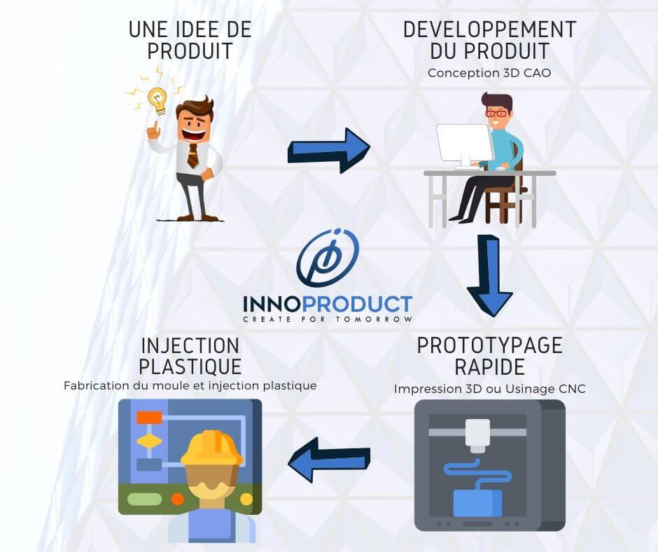 Les services impression 3D d'InnoProduct